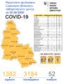 Оприлюднені результати захворюваності COVID-19 на Сумщині