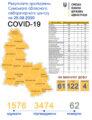 Стало відомо, де на Сумщині — 122 нові випадки COVID-19
