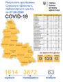 Стало відомо, де на Сумщині встановлений новий антирекорд захворюваності на COVID-19