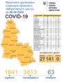 На Сумщині — 141 випадок Covid-19 за добу