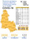 Стало відомо, де на Сумщині виявили нові випадки COVID-19