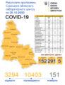 Стало відомо, де на Сумщині виявили 291 випадок коронавірусу