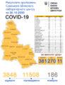 Стало відомо, де на Сумщині виявили 270 нових випадків COVID-19