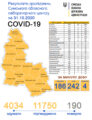 Стало відомо, де на Сумщині — 242 нові випадки COVID-19